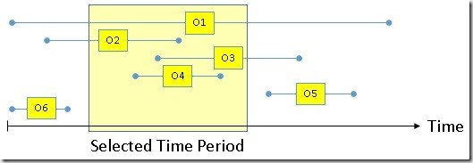 Overview_EventsInProgress_TimeFrame